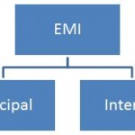 Components Of EMI