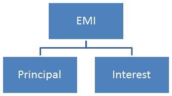 Components Of EMI
