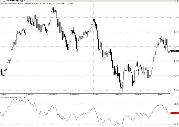 Technical Analysis Indicator - RSI - Relative Strength Index